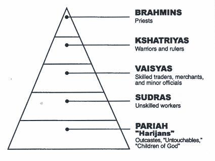 india caste system diagram for pinterest. Black Bedroom Furniture Sets. Home Design Ideas