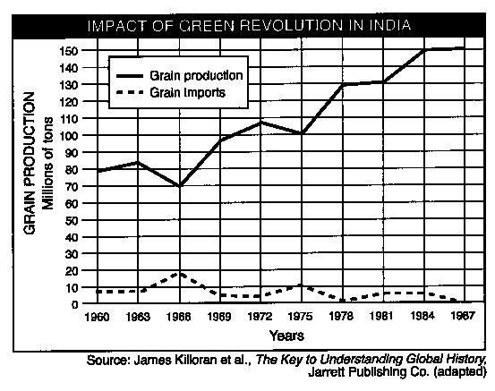 Between 1960 and 1987 a major effect of the green revolution on india
